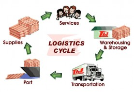 How to Start Logistics Business in Vietnam?