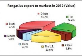 Pangasius export must be registered with  Vietnam pangasius association