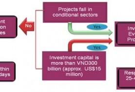 Obtain investment certificate in Vietnam